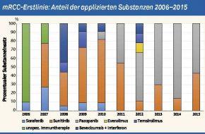 """🔒 Metastasiertes Nierenzellkarzinom: Monozentrische """"Real Life Data"""" zur mRCC-Therapie"""