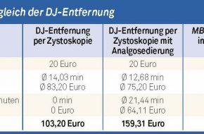 🔒 DJ-Katheterentfernung nach Steintherapie: Welche Vorteile bietet der magnetische DJ-Katheter?
