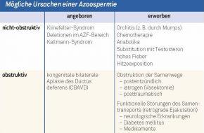 🔒 Andrologie: Diagnostisches Vorgehen bei einer Azoospermie