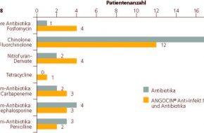 🔒 Infektiologie: Phytotherapie bei katheterassoziierten Harnwegsinfekten