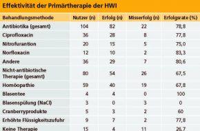 🔒 nBFS-Patienten mit HWI: Sind Antibiotika obligat?