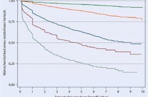 Prostatakarzinom: Wie zeitgemäß ist Gleason 3+3=6 als Indikationsgrenze der LDR-Brachytherapie?