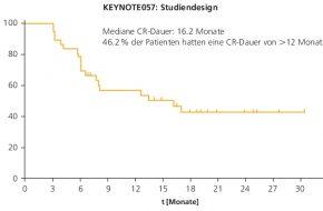 🔒 Urothelkarzinom: Blasenerhalt durch Immuntherapie