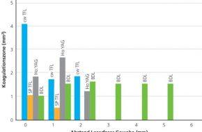 🔒 Untersuchung der Ablations- und Koagulationseigenschaften verschiedener Laser in einem ex-vivo Experiment